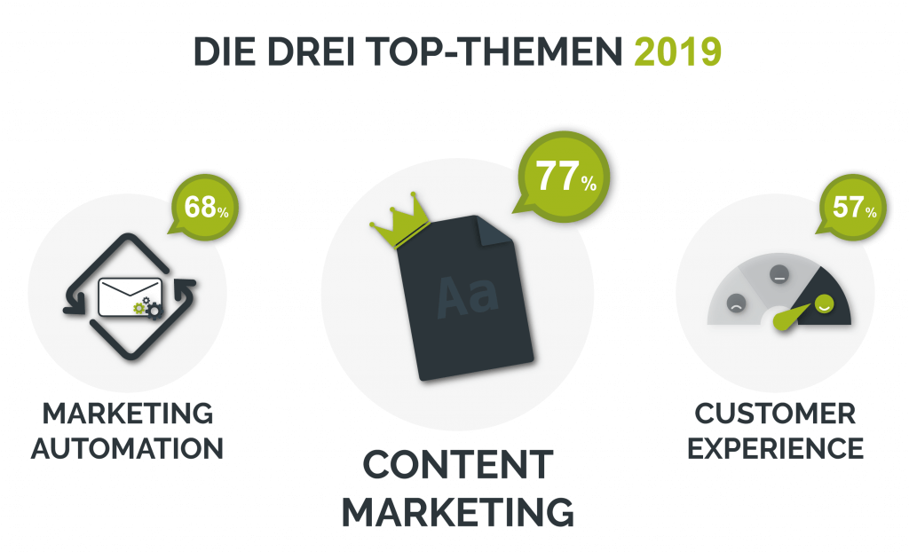 Die drei Top-Themen im digitalen Marketing 2019