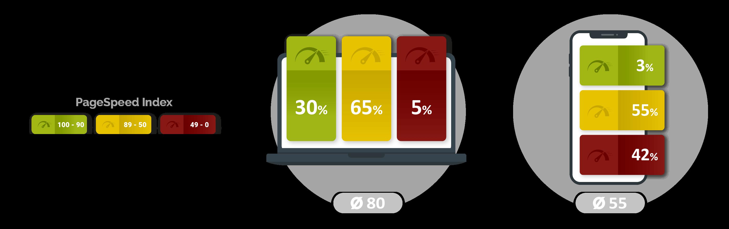 mobile ladezeiten im vergleich - Benchmarks der Internetnutzung 2020