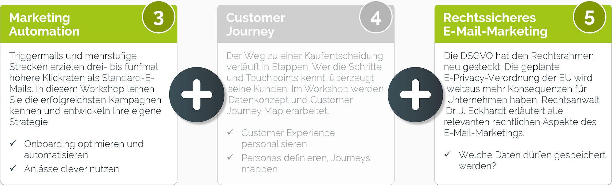 paket customer journey - Customer Journey
