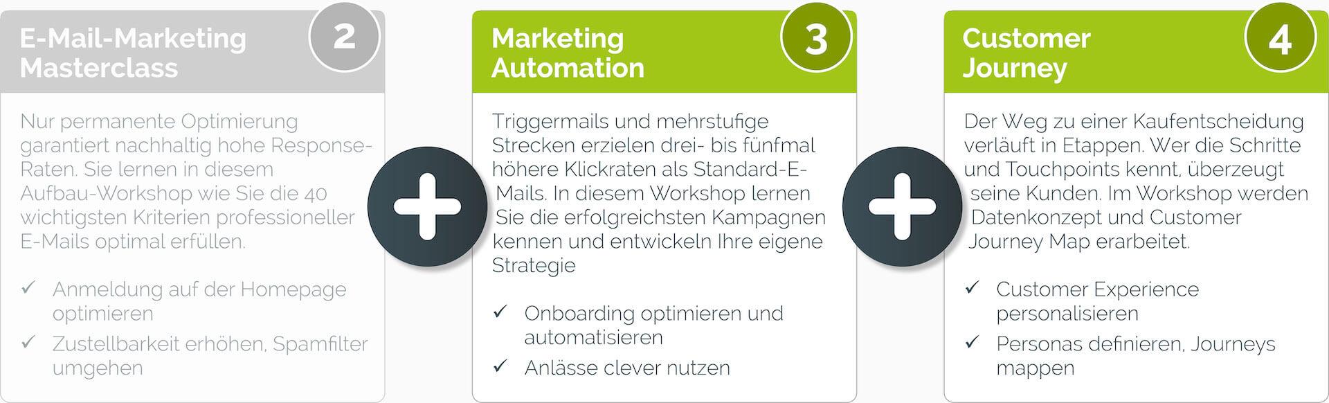 paket e mail marketing masterclass - E-Mail-Marketing Masterclass