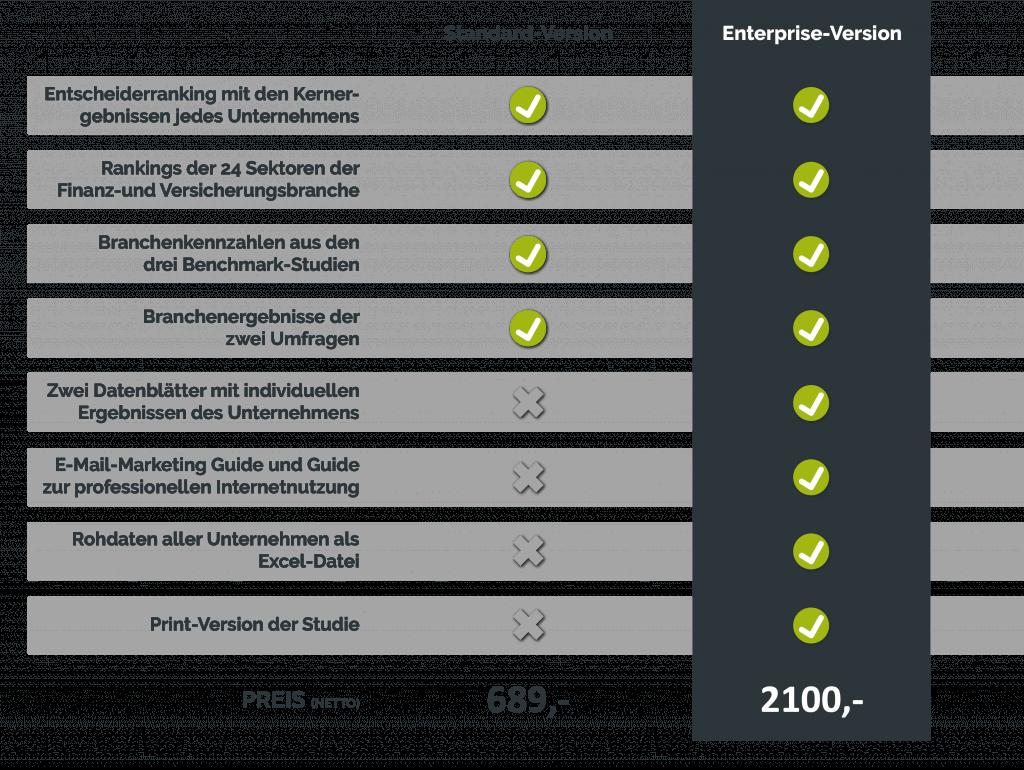 versionstabelle branchenbenchmark 1024x770 - 360° Benchmark - Finanz- & Versicherungsbranche