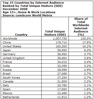 Internetnutzer weltweit nach Land (Quelle Comscore)