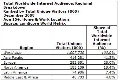 Internetnutzer weltweit (Quelle: Comscore)