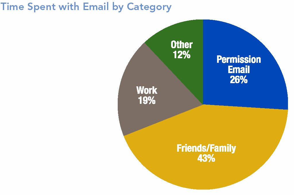 Zeitverteilung für die E-Mail-Bearbeitung (Quelle: Merkle)