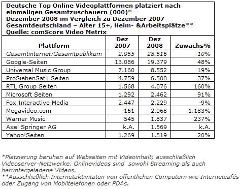 Deutsche Top Online Videoplattformen nach Besucherzahl