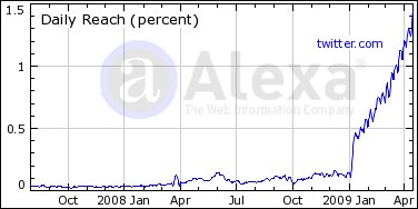 Reichweiten-Wachstum von Twitter in den USA (Quelle: Alexa)