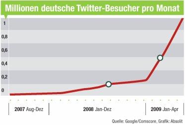 Leser des Kurznachrichtendienstes Twitter in Deutschland (Besucher je Monat)
