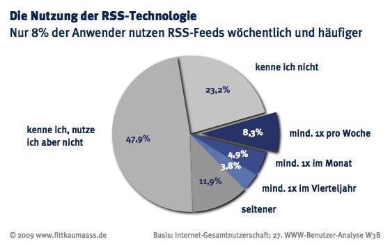 w3b27_nutzung_rss