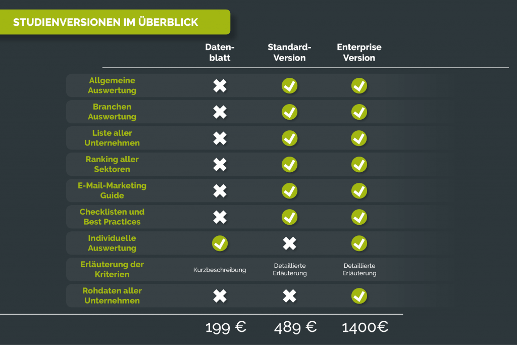 Studienversionen der E-Mail-Marketing Benchmarks 2019 im Überblick
