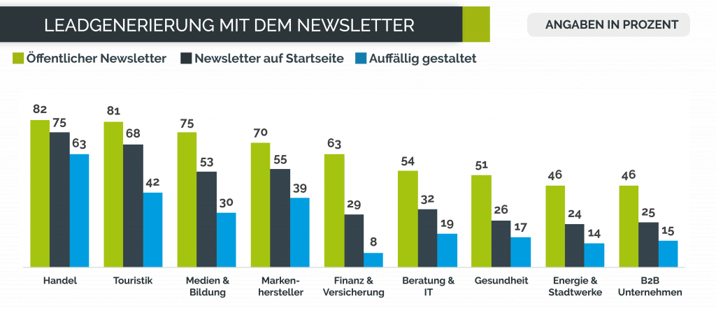 E-Mail-Marketing Benchmarks: Statistik zur Leadgenerierung per Newsletter