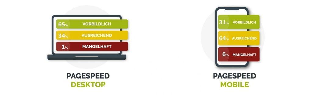 pagespeed mobiledesktop 1024x320 - Internetnutzung deutschsprachiger Unternehmen