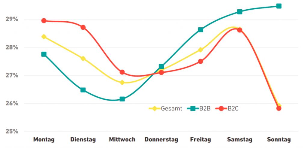 Öffnungsrate nach Wochentagen (Inxmail 2020)